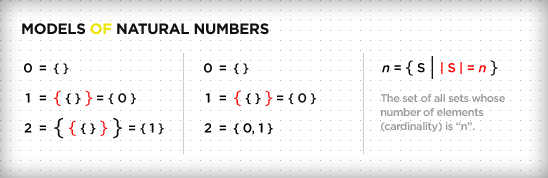 Models of Natural Numbers