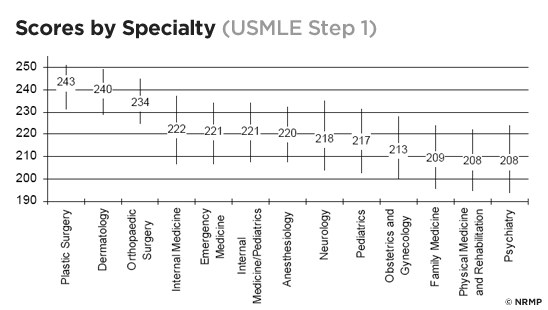 Scores by Specialty